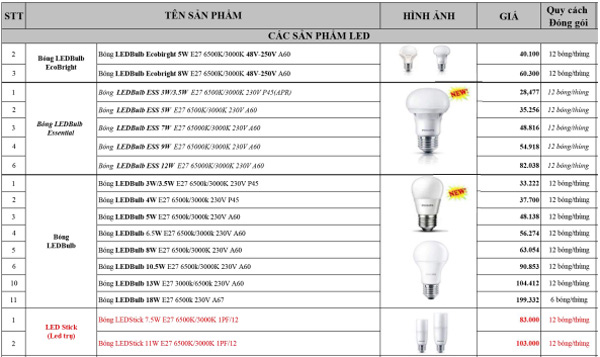 Đèn led bulb Philips