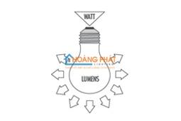 Ý nghĩa thông số đèn led