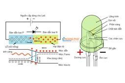 Nguyên lý hoạt động của đèn tuýp led